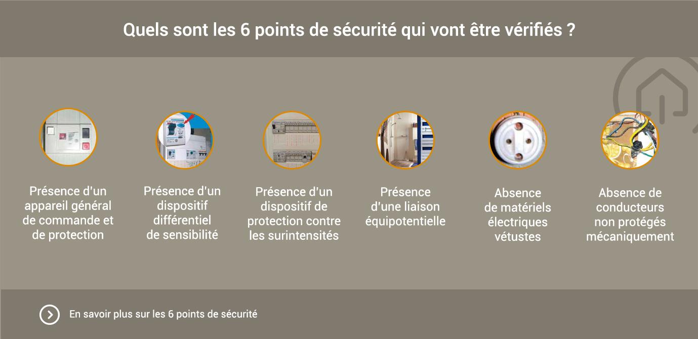 6-points-de-sécurité-électrique-Promotelec