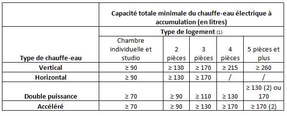 chauffe-eau-electrique-a-accumulation-capacites