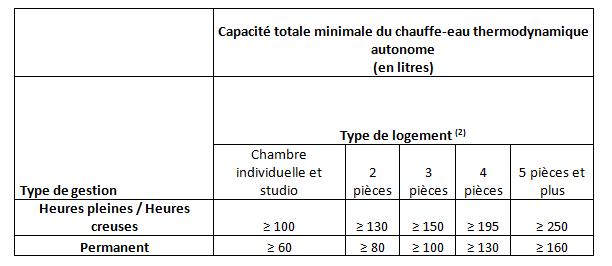 chauffe-eau-thermodynamique-autonome-capacites