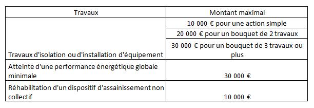 Tableau-Travaux-Rénovation