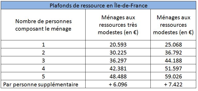 Prime Rénov - Plafonds de ressource en Île-de-France