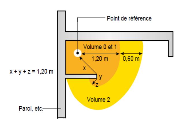 Illustration de la règle du contournement horizontal