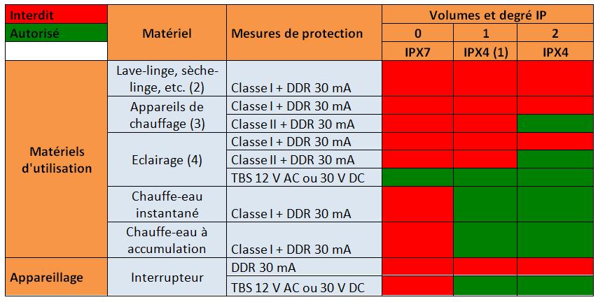 les matériels autorisés dans les volumes de sécurité-2