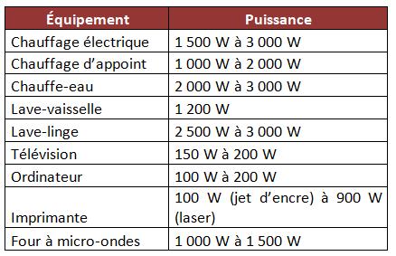 estimations de consommation en watts